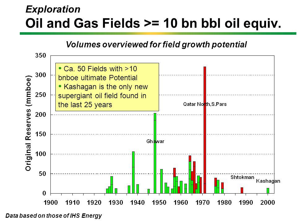 Nonconventional Oil Production Potential IEA projects nonconventional production growing at ca.