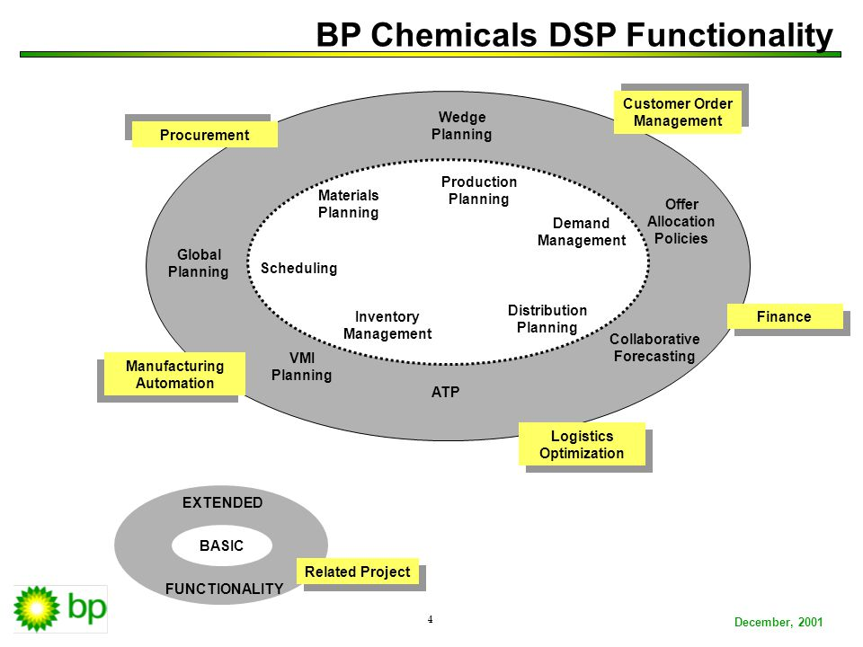 BP ConfidentialDecember, 2001 4 BP Chemicals DSP Functionality Global Planning Wedge Planning Collaborative Forecasting VMI Planning Offer Allocation Policies ATP EXTENDED FUNCTIONALITY Production Planning Demand Management Materials Planning Distribution Planning Inventory Management Scheduling Procurement Logistics Optimization Logistics Optimization Manufacturing Automation Manufacturing Automation Finance Customer Order Management Customer Order Management Related Project BASIC