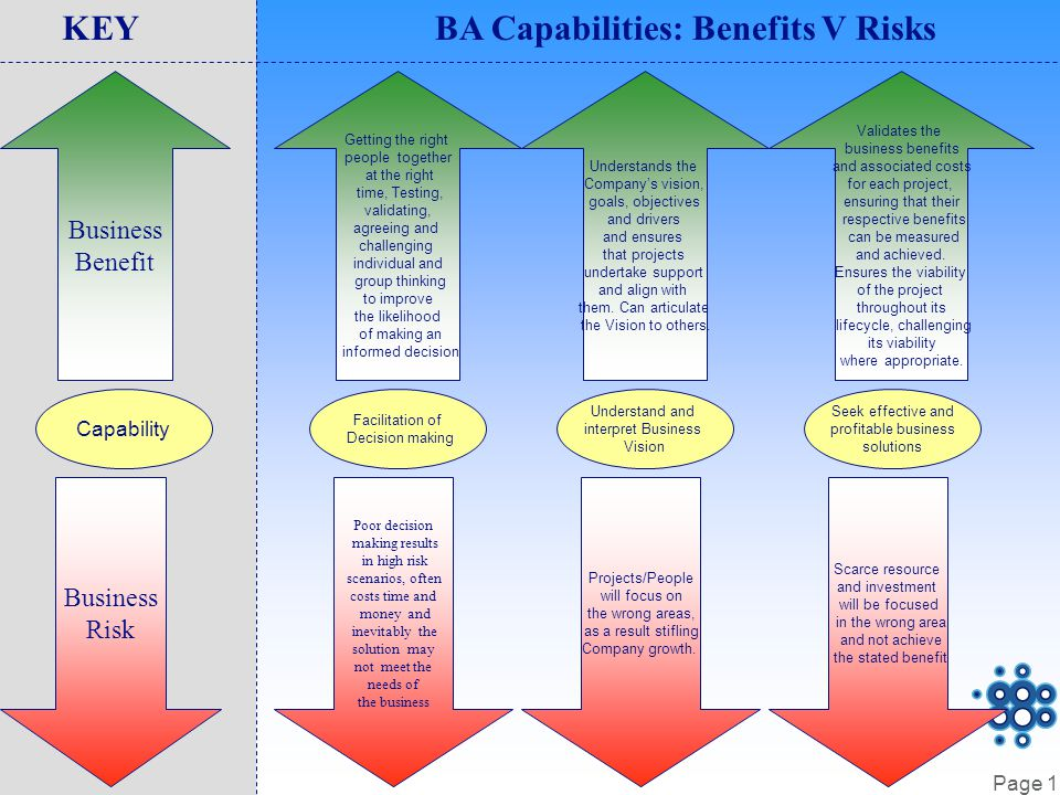 Page 1 Capability Business Benefit Business Risk KEYBA Capabilities: Benefits V Risks Facilitation of Decision making Getting the right people together at the right time, Testing, validating, agreeing and challenging individual and group thinking to improve the likelihood of making an informed decision Poor decision making results in high risk scenarios, often costs time and money and inevitably the solution may not meet the needs of the business Understand and interpret Business Vision Understands the Company's vision, goals, objectives and drivers and ensures that projects undertake support and align with them.