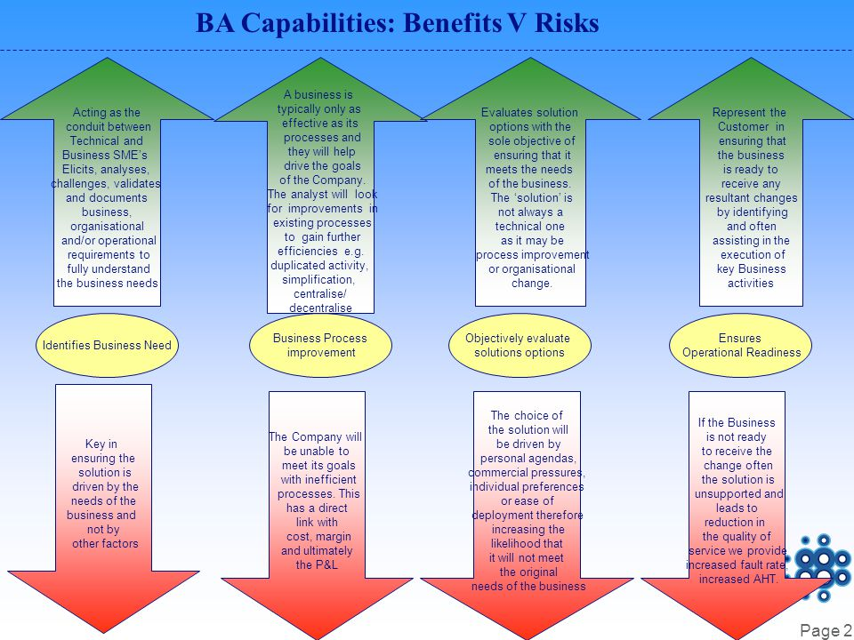 Page 3 BA Capabilities: Benefits V Risks Identification of risk Undertake analysis activity to anticipate areas of risk that may impact successful delivery.