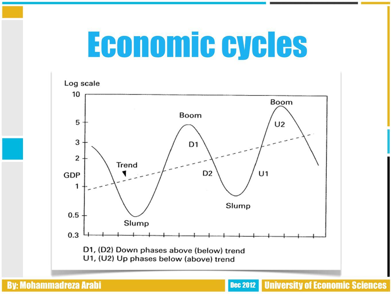 By: Mohammadreza Arabi Dec 2012 University of Economic Sciences Economic cycles