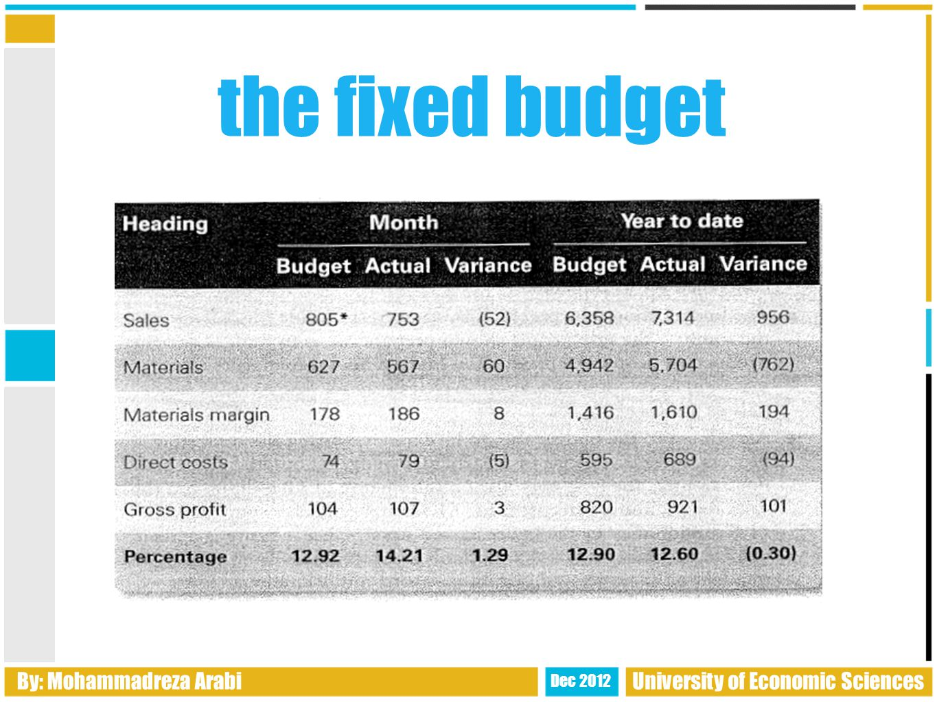 By: Mohammadreza Arabi Dec 2012 University of Economic Sciences the fixed budget