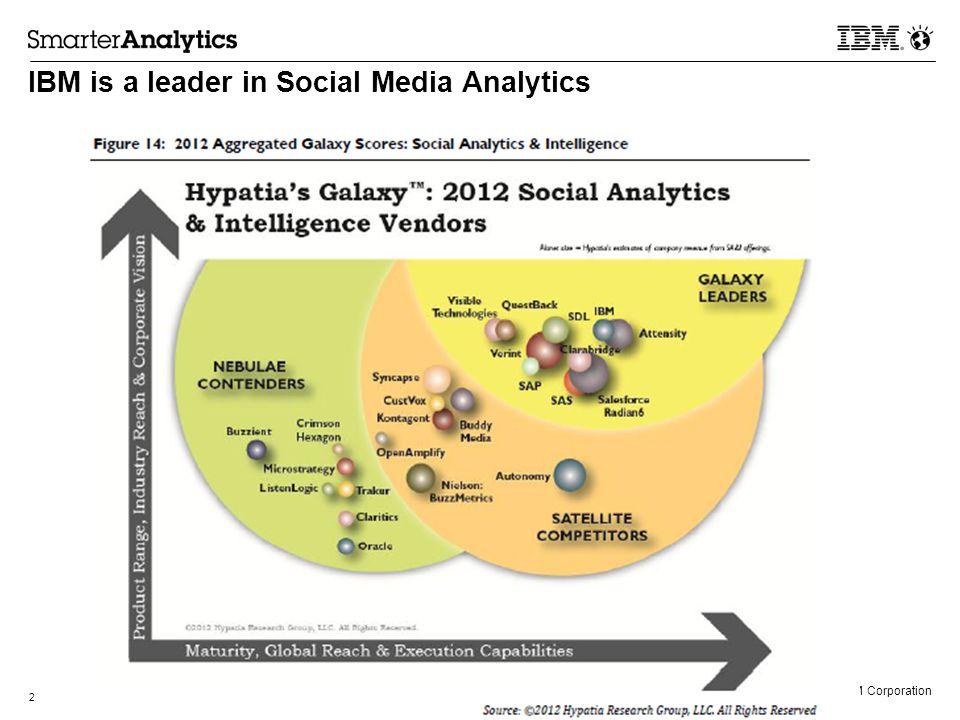 © 2013 IBM Corporation IBM is a leader in Social Media Analytics 2