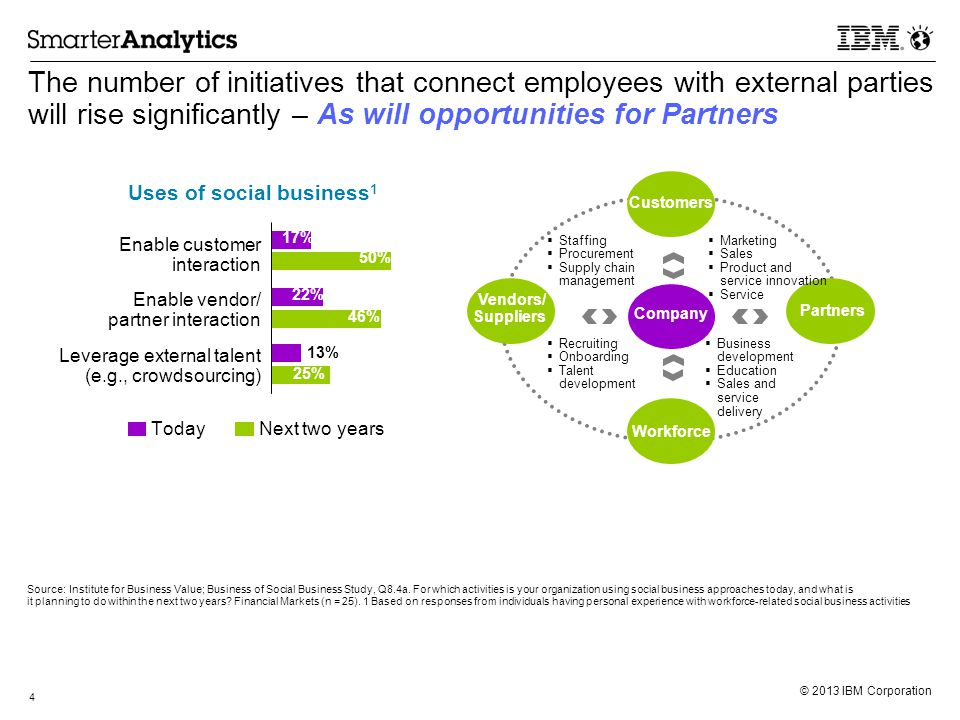 © 2013 IBM Corporation The number of initiatives that connect employees with external parties will rise significantly – As will opportunities for Part