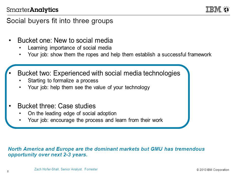 © 2013 IBM Corporation The 2012 Social Media Analytics market was immature Overall market Bucket one (~40%) Bucket two (~20%) Bucket three (~5%) Social buyers fit into three groups Zach Hofer-Shall, Senior Analyst.
