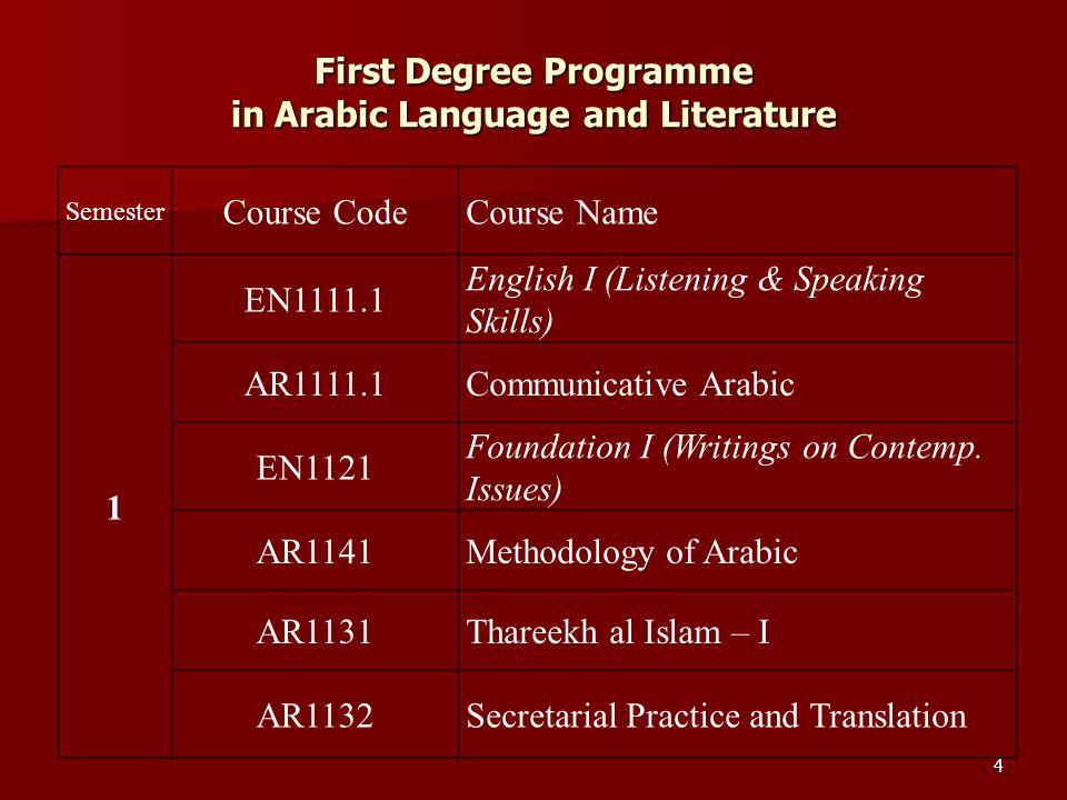 25 Part II, Paper II - Translation: Theory & Practice Module II - Translation : Practice Translation from English to Arabic and Arabic to English Translation Exercises of chapters no.
