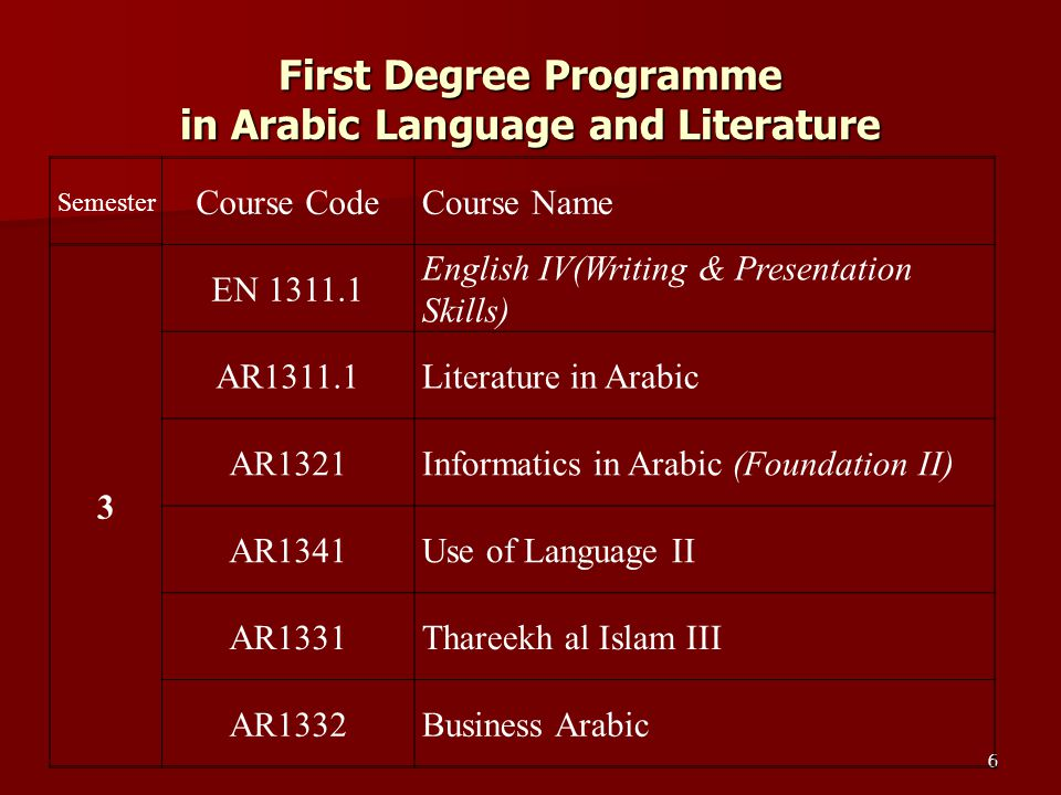 37 Part II, Paper I - Arabic for Communication Paper Outline Book for study: Abdul Azeez, Nasif Mustafa and others, al-Arabiyya li al-Hayat Book I, Riyad: King Sa ud university Module – I Personal acquaintance and greetings: conversations, exercises, oral and written drills, language structure and vocabulary ( First Unit) Module – II Meetings and Interviews: conversations, exercises, oral and written drills, language structure and vocabulary ( Second Unit) Module – III Numbers and Days: conversations, exercises, oral and written drills, language structure and vocabulary ( Third Unit) Module – IV Time and food: conversations, exercises, oral and written drills, language structure and vocabulary ( Fourth and fifth Units)