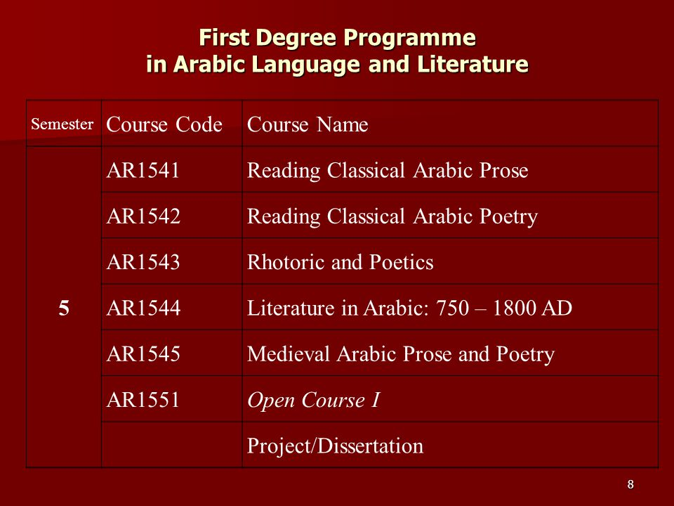First Degree Programme in Arabic Language and Literature 9 Semester Course CodeCourse Name 6 AR1641Literature in Arabic: 19 th & 20 th Centuries AR1642Modern Arabic Prose and Poetry AR1643Narative Literature AR1644Drama and Fiction AR1651 Digital Publishing and Presentation in Arabic AR1645Project/Dissertation