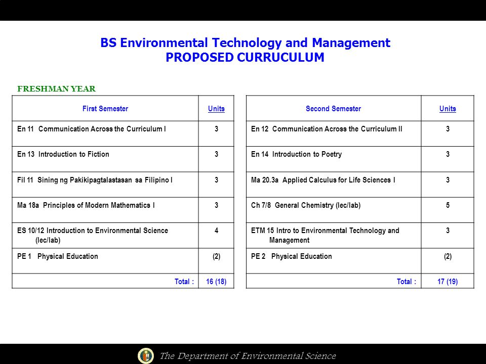 The Department of Environmental Science BS Environmental Technology and Management PROPOSED CURRUCULUM FRESHMAN YEAR First SemesterUnitsSecond SemesterUnits En 11 Communication Across the Curriculum I3En 12 Communication Across the Curriculum II3 En 13 Introduction to Fiction3En 14 Introduction to Poetry3 Fil 11 Sining ng Pakikipagtalastasan sa Filipino I3Ma 20.3a Applied Calculus for Life Sciences I3 Ma 18a Principles of Modern Mathematics I3Ch 7/8 General Chemistry (lec/lab)5 ES 10/12 Introduction to Environmental Science (lec/lab) 4ETM 15 Intro to Environmental Technology and Management 3 PE 1 Physical Education(2)PE 2 Physical Education(2) Total :16 (18)Total :17 (19)