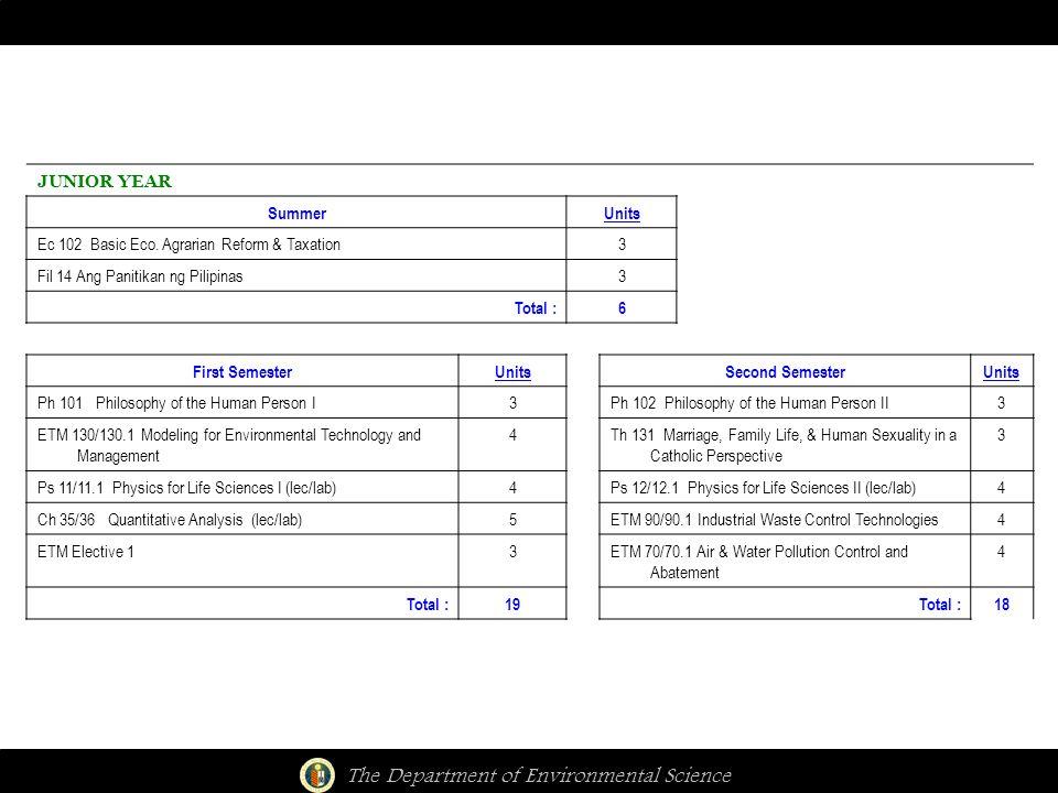 The Department of Environmental Science JUNIOR YEAR SummerUnits Ec 102 Basic Eco. Agrarian Reform & Taxation3 Fil 14 Ang Panitikan ng Pilipinas3 Total