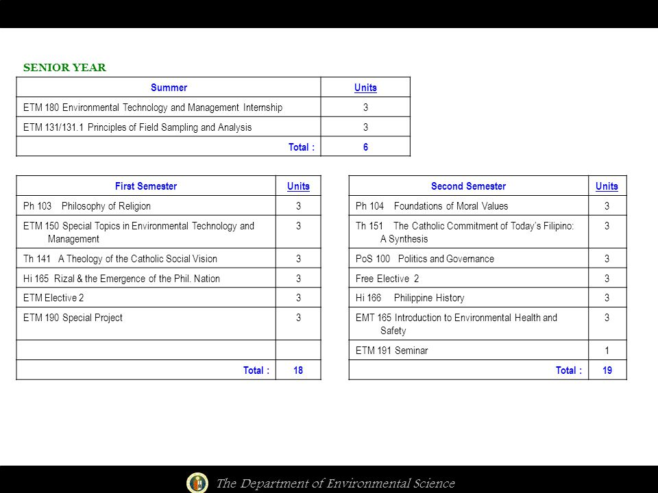 The Department of Environmental Science SENIOR YEAR SummerUnits ETM 180 Environmental Technology and Management Internship3 ETM 131/131.1 Principles of Field Sampling and Analysis3 Total :6 First SemesterUnitsSecond SemesterUnits Ph 103 Philosophy of Religion3Ph 104 Foundations of Moral Values3 ETM 150 Special Topics in Environmental Technology and Management 3Th 151 The Catholic Commitment of Today's Filipino: A Synthesis 3 Th 141 A Theology of the Catholic Social Vision3PoS 100 Politics and Governance3 Hi 165 Rizal & the Emergence of the Phil.