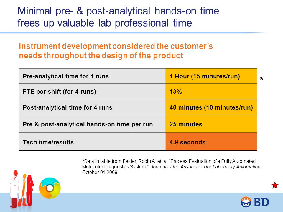 Minimal pre- & post-analytical hands-on time frees up valuable lab professional time Pre-analytical time for 4 runs 1 Hour (15 minutes/run) FTE per sh