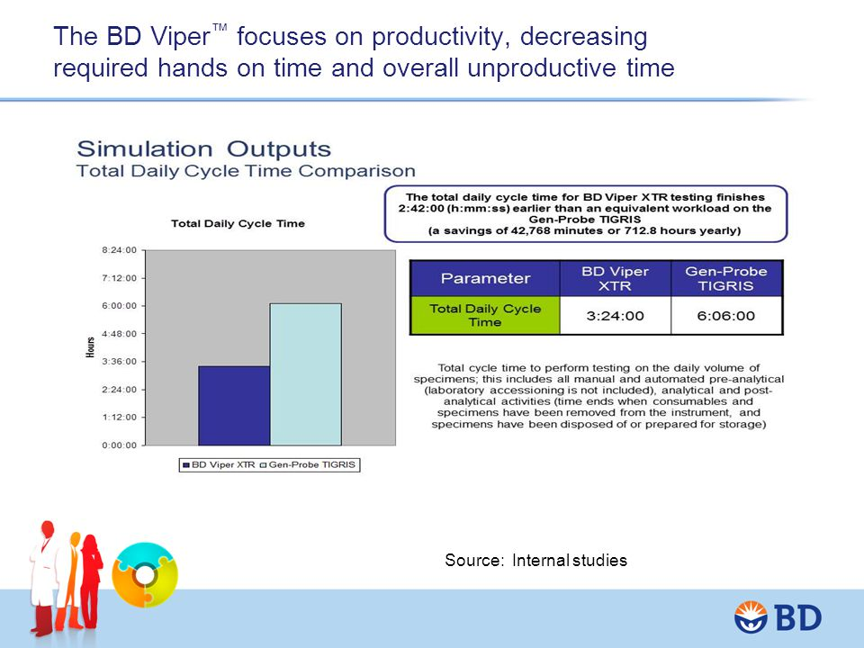 The BD Viper ™ maximizes productivity, decreasing required hands on time and overall unproductive time Source: Internal studies * * Total cycle time: Time to perform testing on the volume of specimens; this includes all manual and automated pre-analytical (laboratory accessioning is not included), analytical and post-analytical activities (time ends when consumables and specimens have been removed from the instrument, and specimens have been disposed of or prepared for storage) ** Hands-on Manual labor time: The daily amount of time that lab personnel must devote to physically performing testing; this includes pre-analytical, analytical and post-analytical manual labor (it does not include maintenance activities)