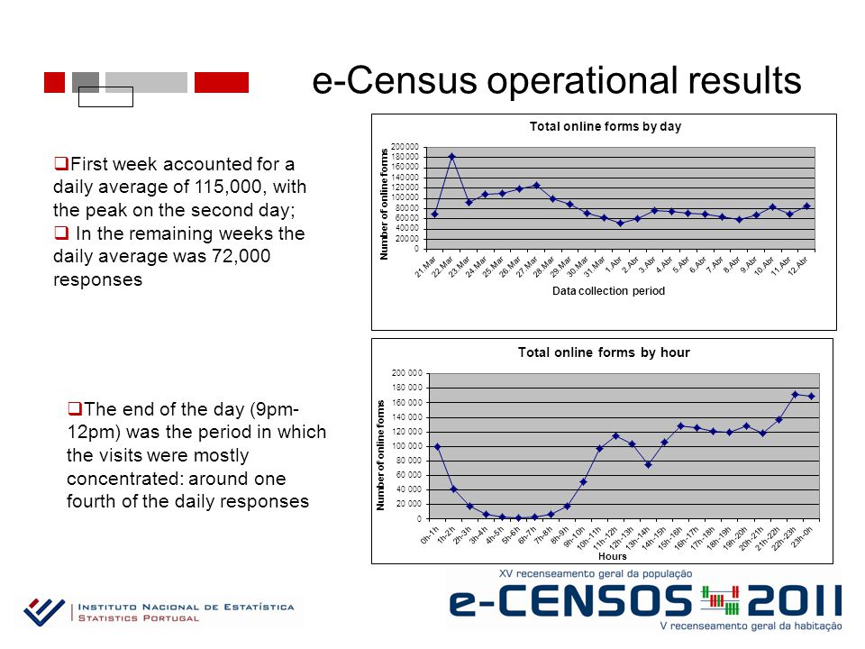 e-Census operational results  First week accounted for a daily average of 115,000, with the peak on the second day;  In the remaining weeks the daily average was 72,000 responses  The end of the day (9pm- 12pm) was the period in which the visits were mostly concentrated: around one fourth of the daily responses
