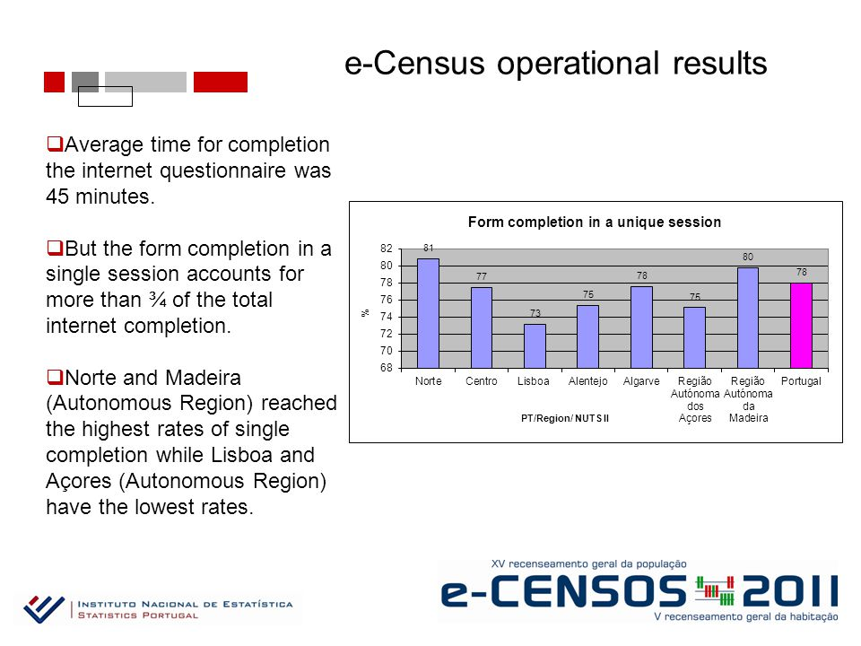 e-Census operational results  Average time for completion the internet questionnaire was 45 minutes.