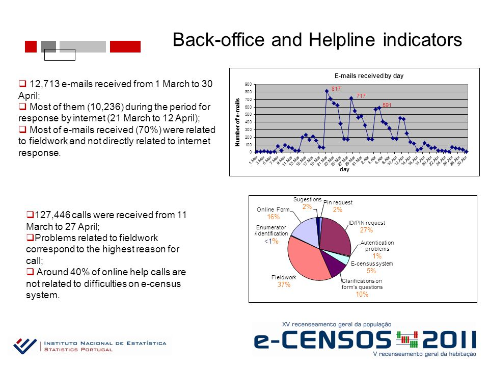 Back-office and Helpline indicators  12,713 e-mails received from 1 March to 30 April;  Most of them (10,236) during the period for response by internet (21 March to 12 April);  Most of e-mails received (70%) were related to fieldwork and not directly related to internet response.