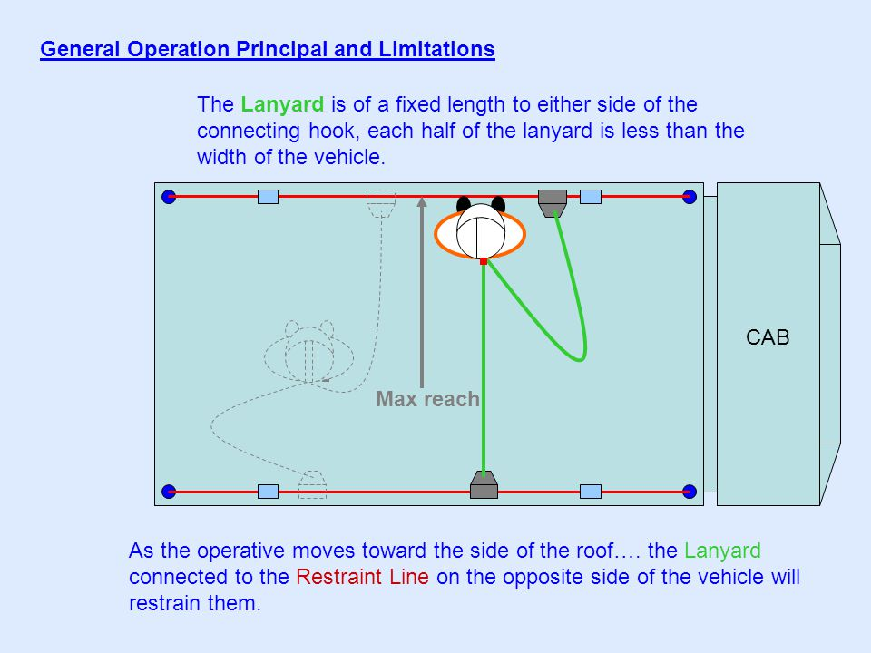 CAB General Operation Principal and Limitations The Lanyard is of a fixed length to either side of the connecting hook, each half of the lanyard is less than the width of the vehicle.