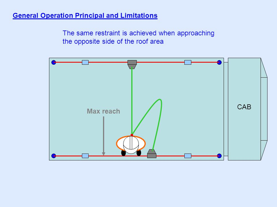 CAB General Operation Principal and Limitations The same restraint is achieved when approaching the opposite side of the roof area Max reach