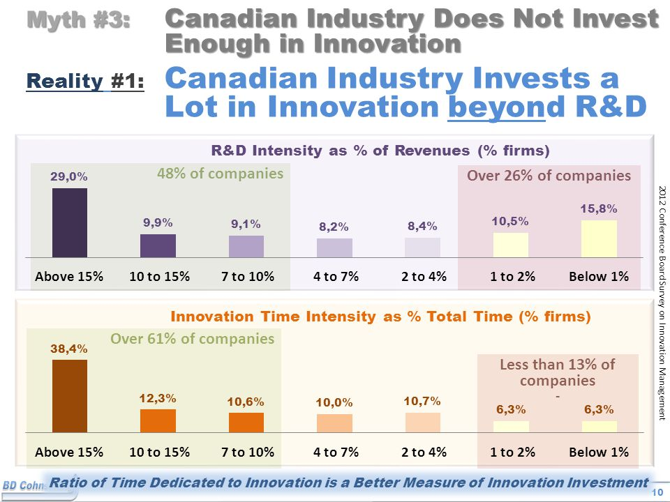 10 48% of companies Over 61% of companies 2012 Conference Board Survey on Innovation Management Over 26% of companies Myth #3: Canadian Industry Does Not Invest Enough in Innovation Reality #1: Canadian Industry Invests a Lot in Innovation beyond R&D Less than 13% of companies - Ratio of Time Dedicated to Innovation is a Better Measure of Innovation Investment