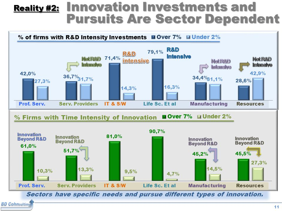 11 Reality #2: Innovation Investments and Pursuits Are Sector Dependent Sectors have specific needs and pursue different types of innovation.