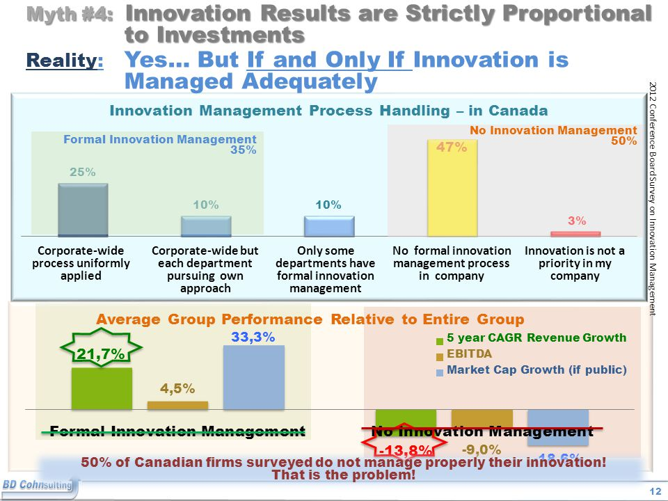 12 Myth #4: Innovation Results are Strictly Proportional to Investments 2012 Conference Board Survey on Innovation Management Corporate-wide process uniformly applied Corporate-wide but each department pursuing own approach Only some departments have formal innovation management No formal innovation management process in company Innovation is not a priority in my company Formal Innovation Management 35% No Innovation Management 50% Reality: Yes… But If and Only If Innovation is Managed Adequately 50% of Canadian firms surveyed do not manage properly their innovation.