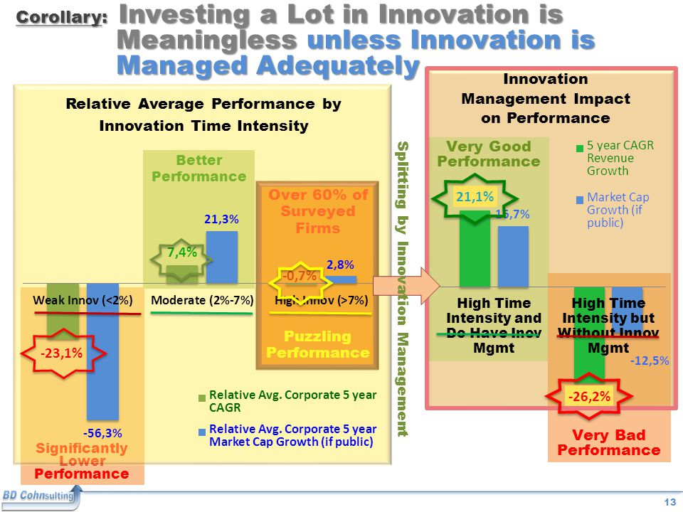 13 Over 60% of Surveyed Firms Puzzling Performance Corollary: Investing a Lot in Innovation is Meaningless unless Innovation is Managed Adequately Very Good Performance Very Bad Performance Better Performance Significantly Lower Performance Splitting by Innovation Management