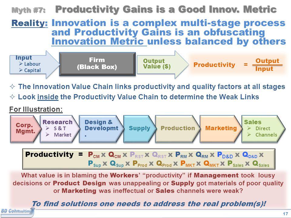 17 Myth #7: Productivity Gains is a Good Innov.