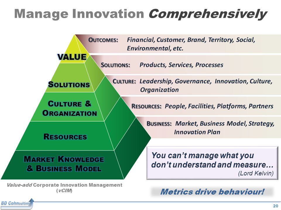 20 Manage Innovation Comprehensively Value-add Corporate Innovation Management (vCIM) Metrics drive behaviour!