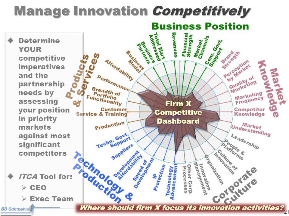 21 Manage Innovation Competitively Firm X Competitive Dashboard  Determine YOUR competitive imperatives and the partnership needs by assessing your position in priority markets against most significant competitors  iTCA Tool for:  CEO  Exec Team Where should firm X focus its innovation activities.