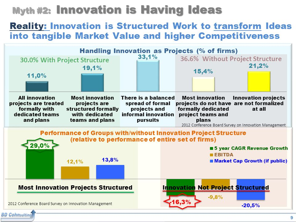 9 36.6% Without Project Structure 30.0% With Project Structure Myth #2: Innovation is Having Ideas Reality: Innovation is Structured Work to transform Ideas into tangible Market Value and higher Competitiveness 2012 Conference Board Survey on Innovation Management