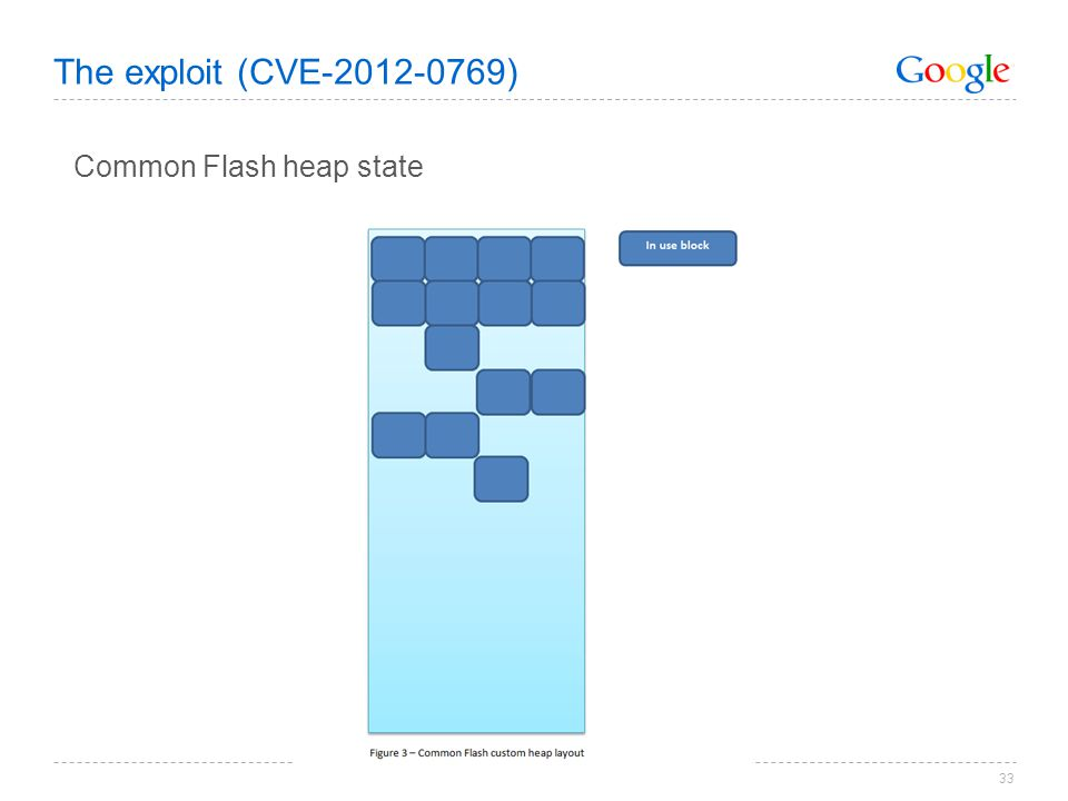 33 The exploit (CVE-2012-0769) Common Flash heap state