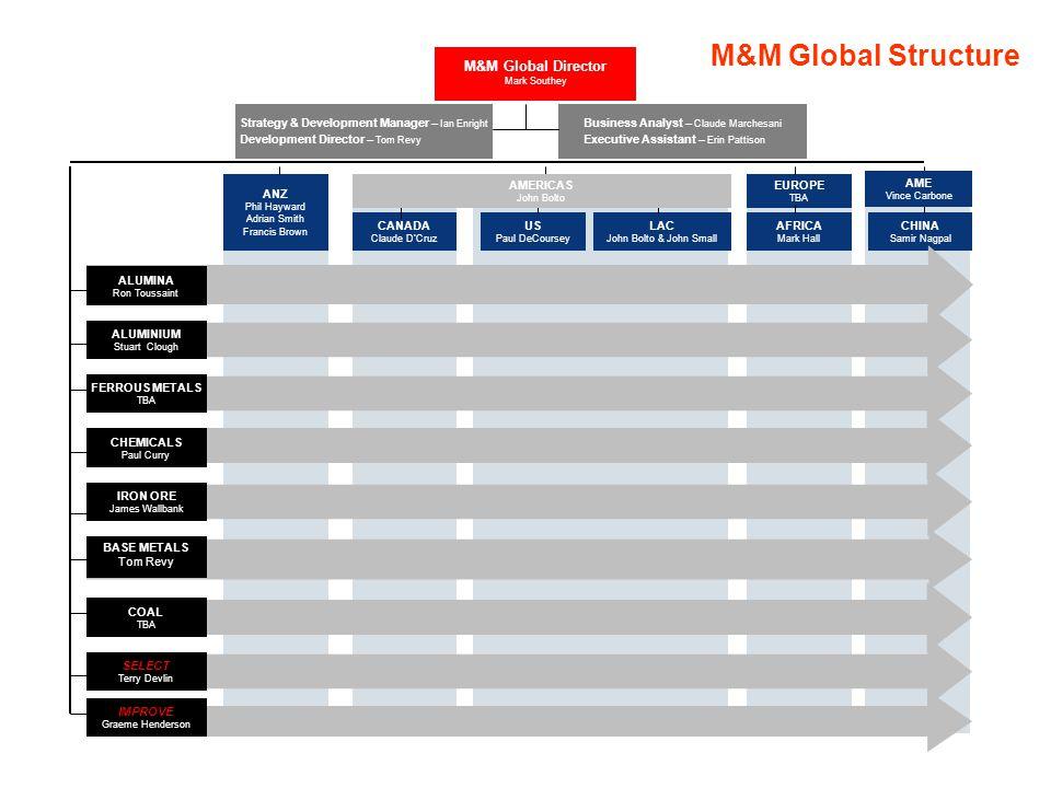 M&M Global Director Mark Southey Strategy & Development Manager – Ian Enright Development Director – Tom Revy CANADA Claude D'Cruz EUROPE TBA ANZ Phil