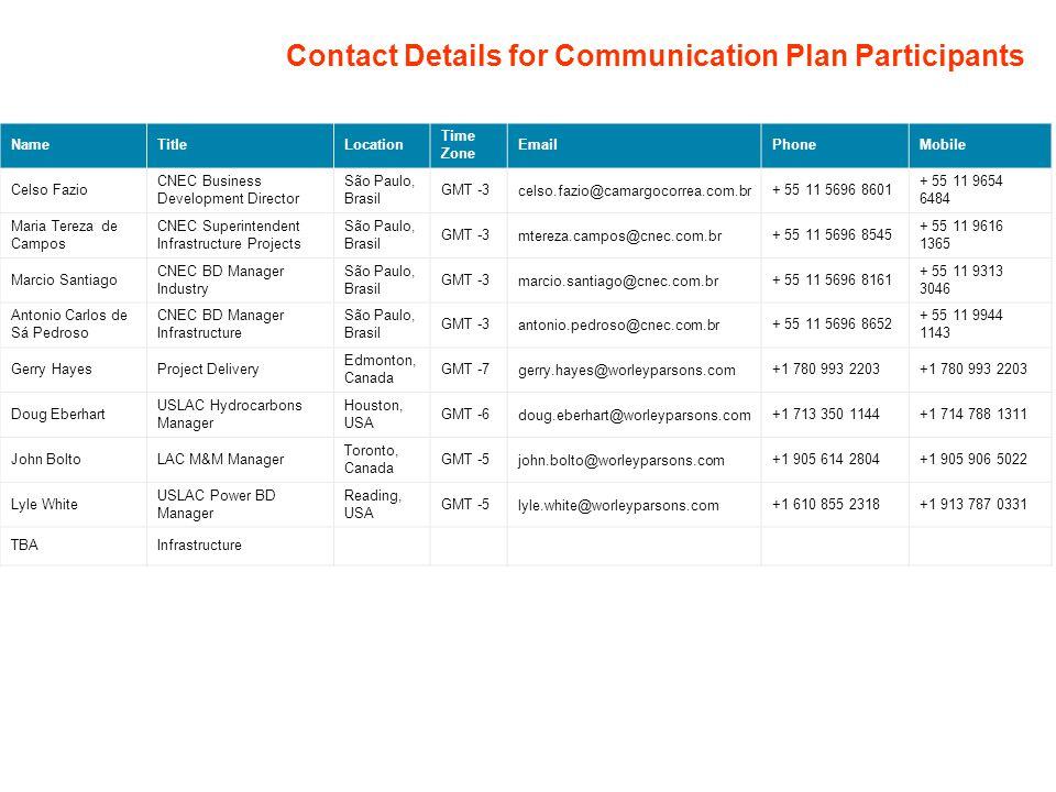 Contact Details for Communication Plan Participants NameTitleLocation Time Zone EmailPhoneMobile Celso Fazio CNEC Business Development Director São Pa