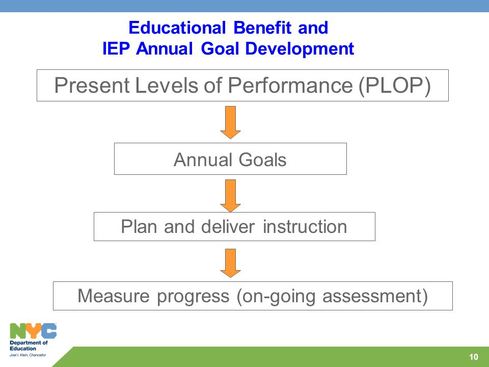 10 Educational Benefit and IEP Annual Goal Development Present Levels of Performance (PLOP) Annual Goals Plan and deliver instruction Measure progress