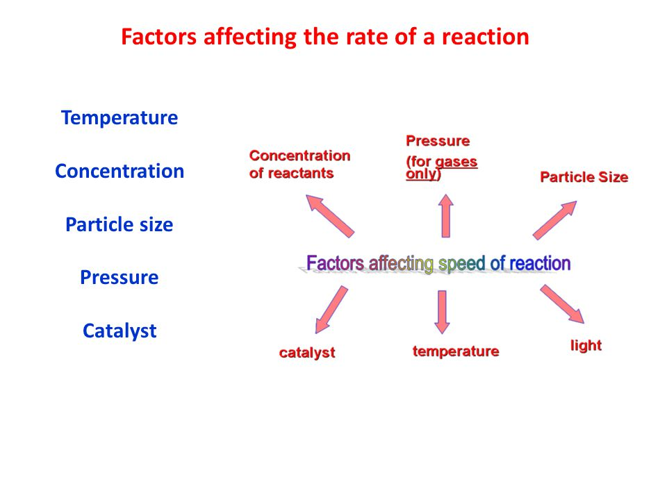 Factors affecting the rate of a reaction Temperature Concentration Particle size Pressure Catalyst