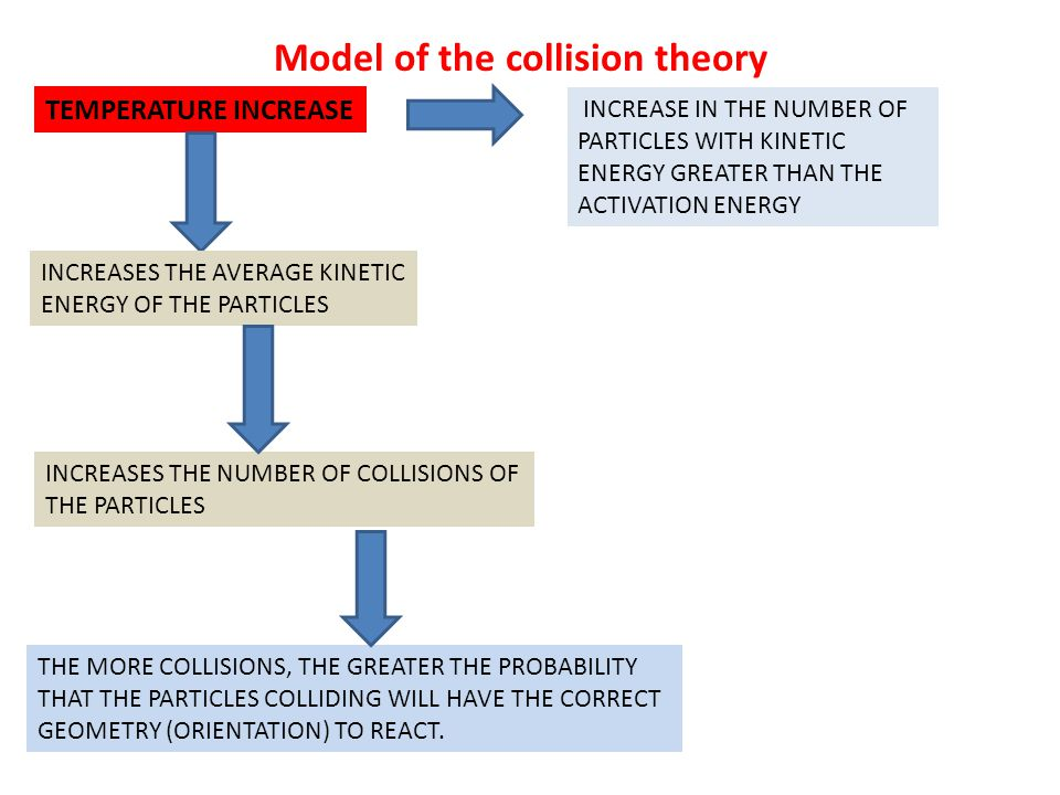 Model of the collision theory TEMPERATURE INCREASE INCREASE IN THE NUMBER OF PARTICLES WITH KINETIC ENERGY GREATER THAN THE ACTIVATION ENERGY INCREASE