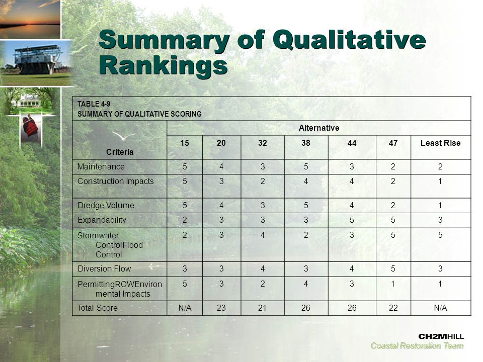 Coastal Restoration Team Summary of Qualitative Rankings TABLE 4-9 SUMMARY OF QUALITATIVE SCORING Criteria Alternative 152032384447Least Rise Maintenance5435322 Construction Impacts5324421 Dredge Volume5435421 Expandability2333553 Stormwater ControlFlood Control 2342355 Diversion Flow3343453 PermittingROWEnviron mental Impacts 5324311 Total ScoreN/A232126 22N/A