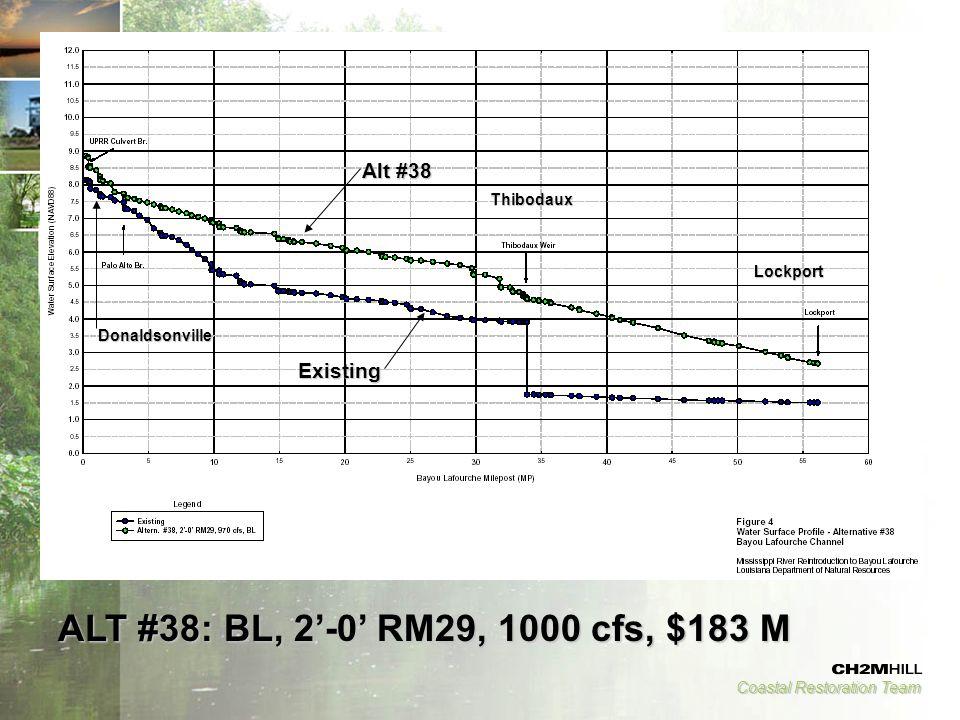Coastal Restoration Team ALT #38: BL, 2'-0' RM29, 1000 cfs, $183 M Thibodaux Lockport Donaldsonville Existing Alt #38