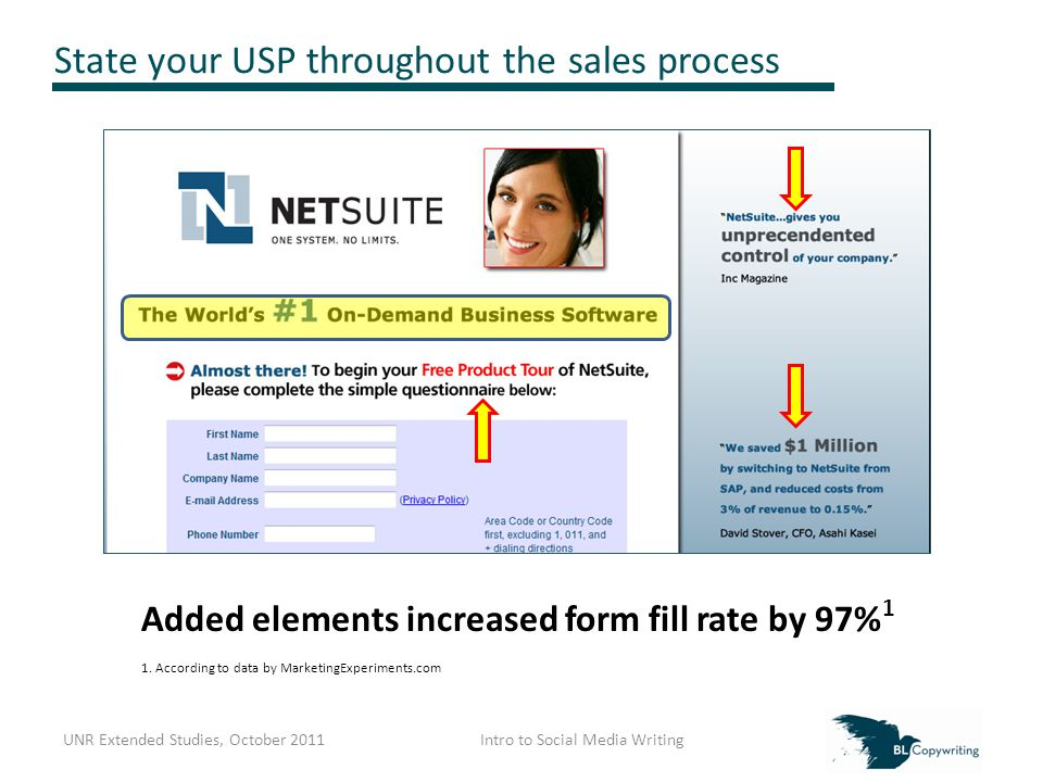 State your USP throughout the sales process Added elements increased form fill rate by 97% 1 1.