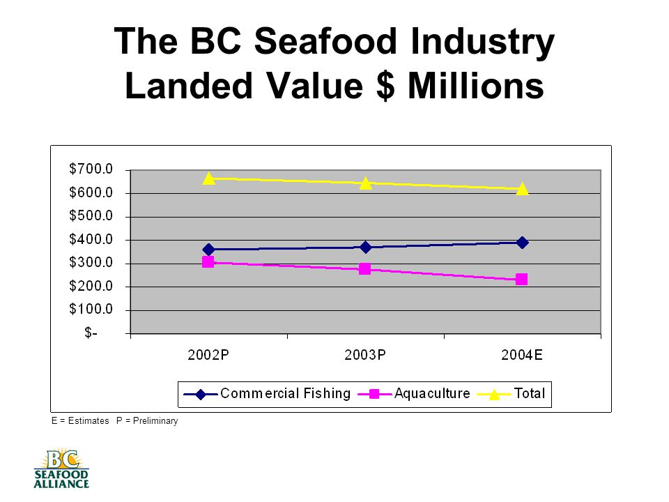 The BC Seafood Industry Landed Value $ Millions E = Estimates P = Preliminary