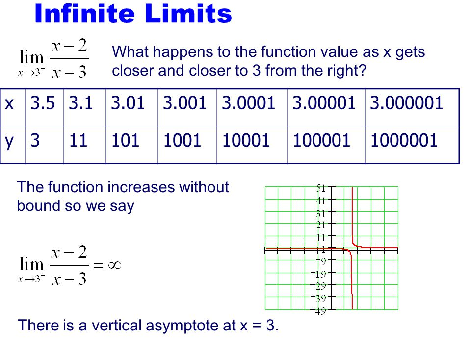 Figure 1.8: The functions in Example 7. Limits that do not exist In order for a limit to exist, the function must approach the same value From the lef
