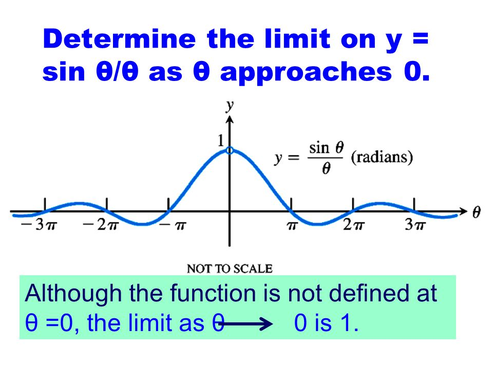 Find the indicated limit calculate one sided limits 7 5 Since the one-sided limits are not equal, we say the limit does not exist. There will be a jum