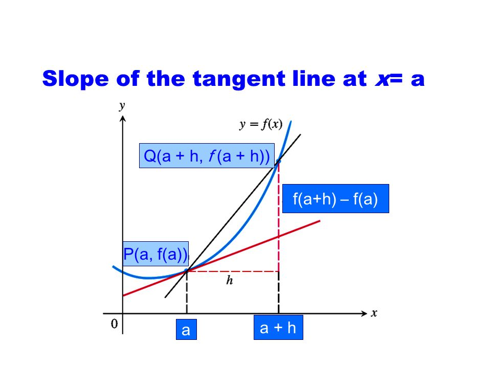 Find an equation of the tangent line to y = 2x 3 – 4 at the point P(2, 12) So, m = 24. Use the point slope form to write the equation