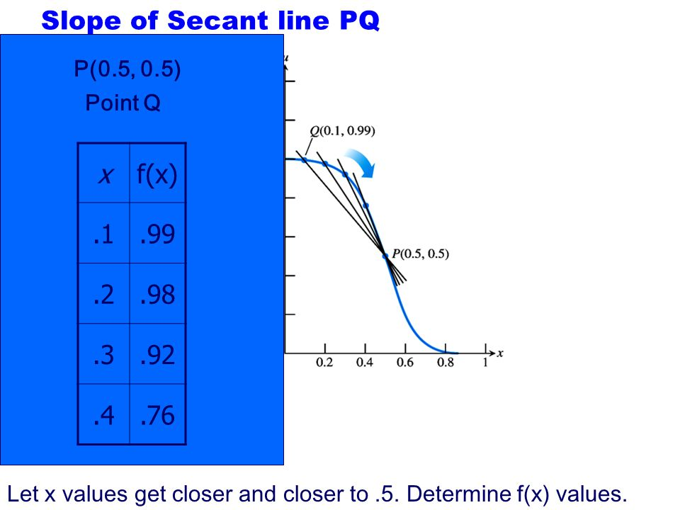 From BC (before calculus) We can calculate the slope of a line given two points Calculate the slope of the line between the given point P (.5,.5) and
