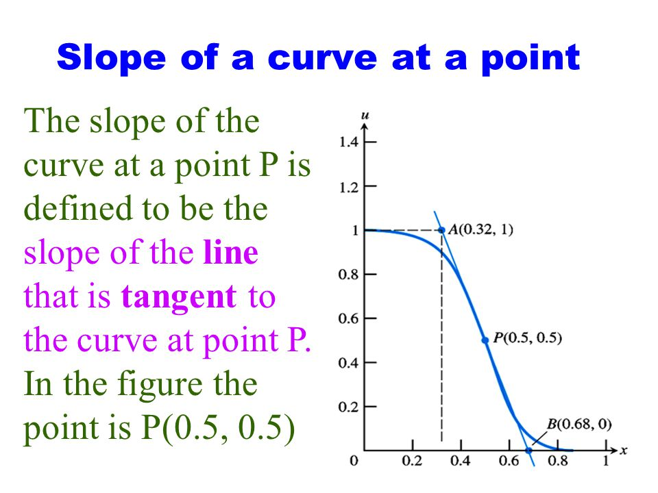 Slope of Secant line PQ As Q gets closer to P, the Slope of the secant line PQ Gets closer and closer to the slope Of the line tangent to the Curve at