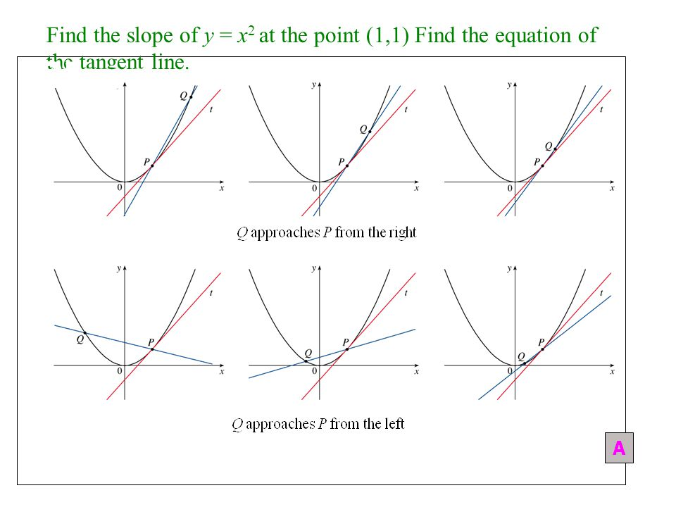 In calculus we learn how to calculate the slope at a given point P. The strategy is to take use secant lines with a second point Q. and find the slope