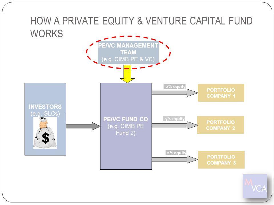 HOW A PRIVATE EQUITY & VENTURE CAPITAL FUND WORKS INVESTORS (e.g. GLCs) PE/VC MANAGEMENT TEAM (e.g. CIMB PE & VC) PE/VC FUND CO (e.g. CIMB PE Fund 2)