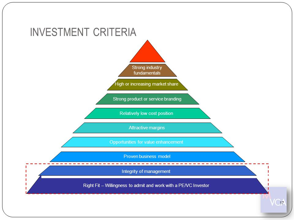 INVESTMENT CRITERIA Right Fit – Willingness to admit and work with a PE/VC Investor Opportunities for value enhancement Attractive margins Relatively