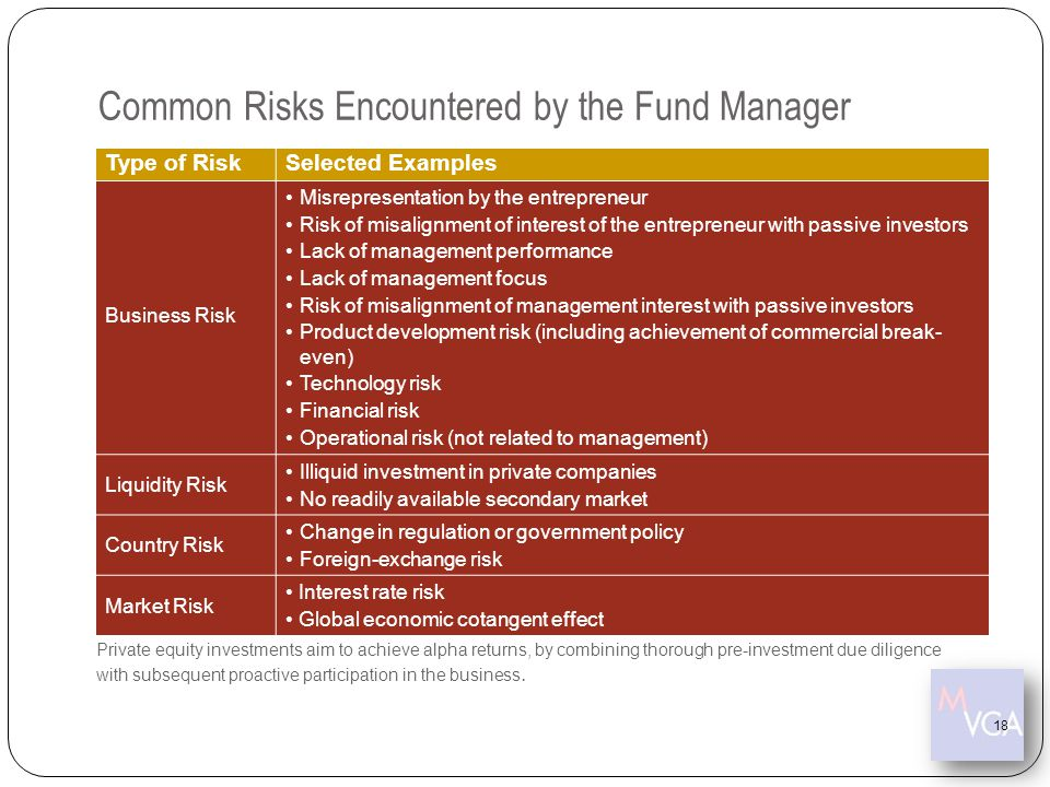 Common Risks Encountered by the Fund Manager Type of RiskSelected Examples Business Risk Misrepresentation by the entrepreneur Risk of misalignment of