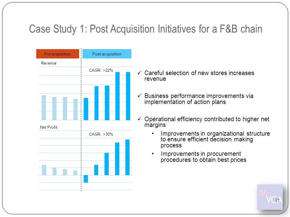 21 Pre-acquisitionPost-acquisition CAGR: >22% CAGR: >30% Revenue Net Profit Careful selection of new stores increases revenue Business performance imp